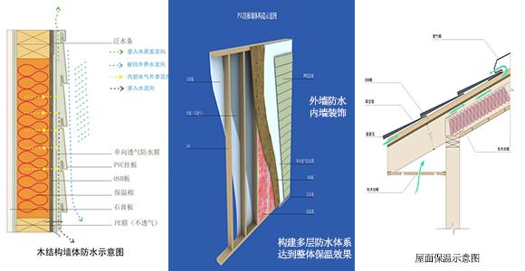 墙体保温防水措施